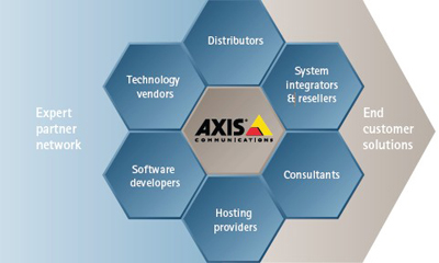 Axis releases 2012 annual report