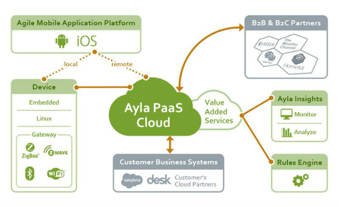 [CES 2016] Ayla Networks to highlight IoT mobile app advancements