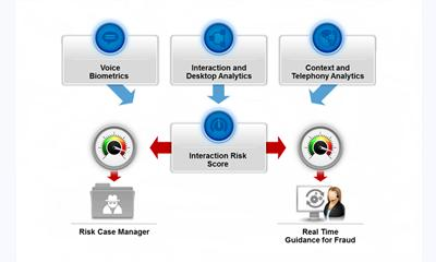 Nice expands fraud prevention capability to call centers using voice biometrics