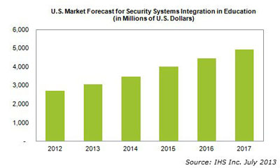 IMS: US school security integration market to reach $3B by end of year