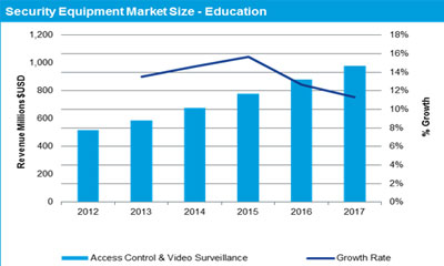 IMS Research: School security equipment to surpass $720M by 2014