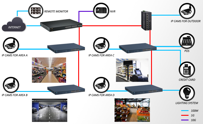Creating stable Ethernet transmission for IP surveillance in retail chain stores