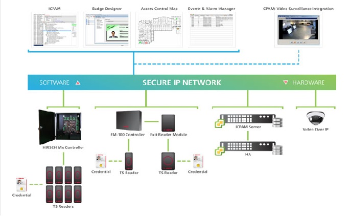 Identiv launches Cisco-integrated IPCAM 3.0