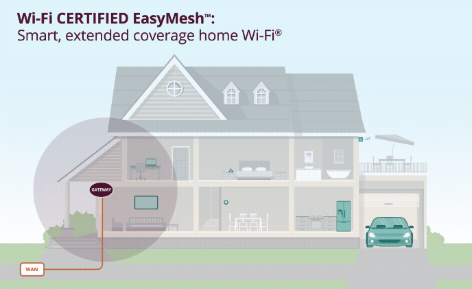 New Wi-Fi standard to make mesh routers from different brands work together