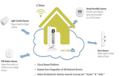 GKB cloud-based platform Aetherlink integrated all network devices