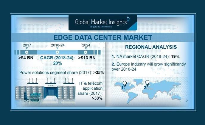 Edge data center market is set to exceed USD 13 billion by 2024