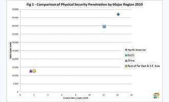 The Physical Security Industry Delivered A Stellar Performance in 2011 —Can It Continue to Defy Gravity in 2012?