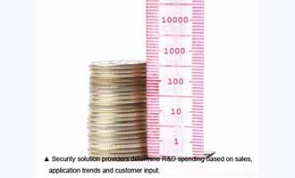 Secrets to Success: How Businesses Balance R&D Spending against ROI