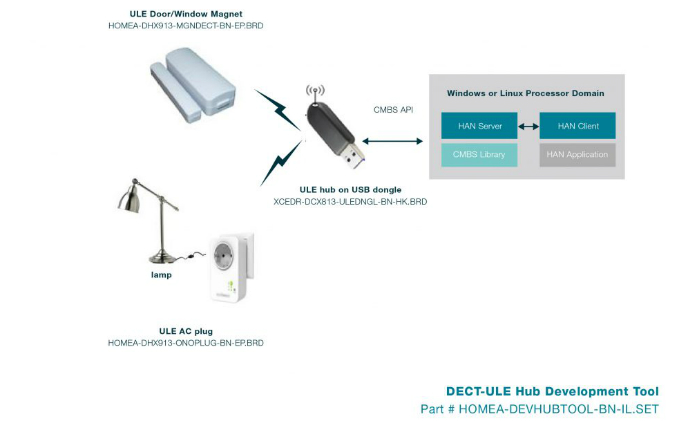 DECT ULE technology is the ideal protocol for voice control: DSP Group