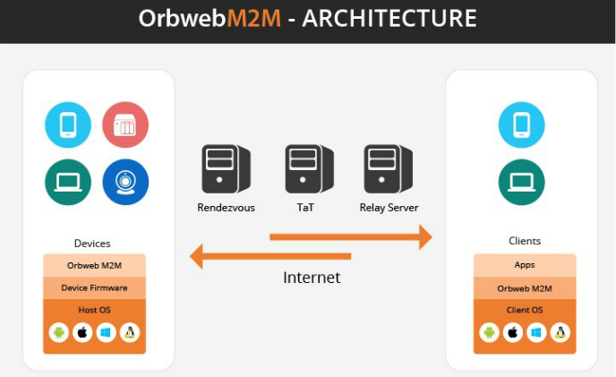 Orbweb accelerates device makers to go beyond hardware manufacturing: GoToMyThings