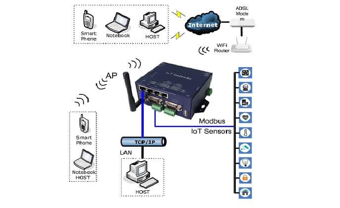 KSH WPC-832-LAN4-Modbus 2-Port Modbus TCP to Modbus RTU