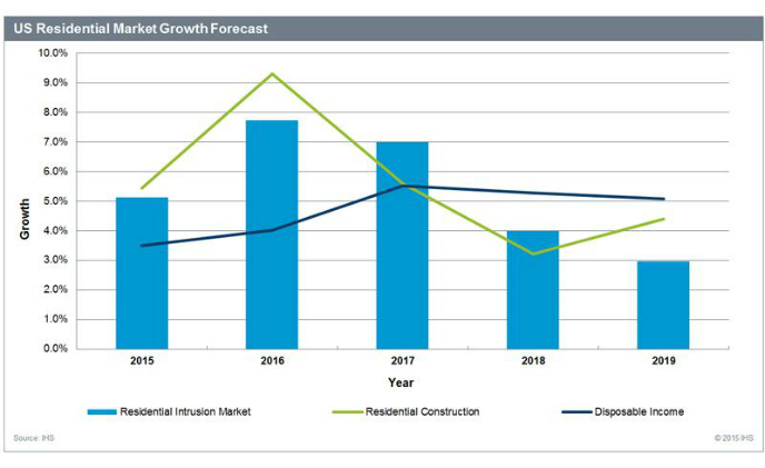 IHS: US residential security market continues to outperform Europe