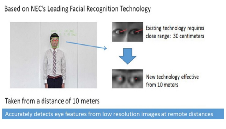 NEC launches 'remote gaze detection technology' to detect line of sight