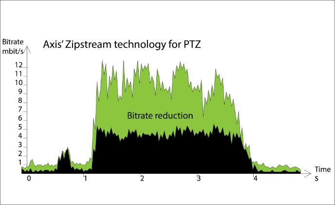 Dynamic frame rate in Axis' Zipstream saves storage and bandwidth