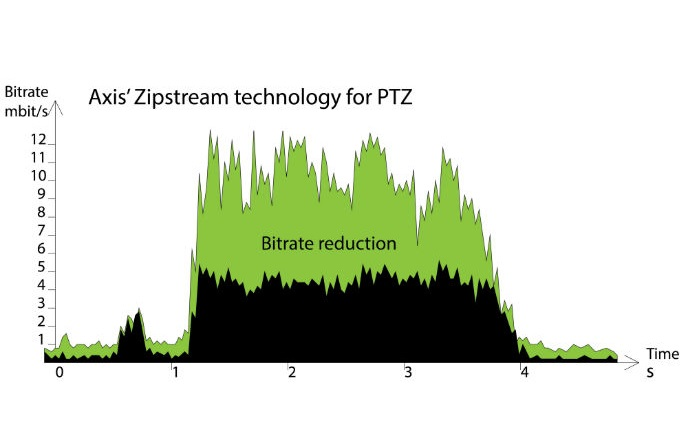 Axis' Zipstream technology automatically adapts to PTZ camera movement