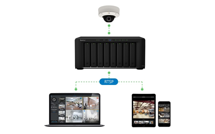 Synology announces official release of Surveillance Station 7.1