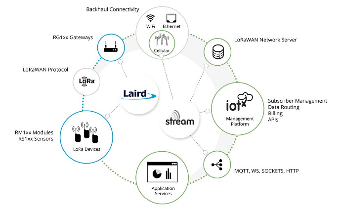 Stream and Laird team up to simplify LoRa deployment
