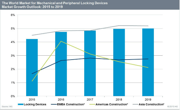 Mechanical locks and door hardware expected to top $9 billion by 2019