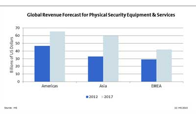 IMS: Global security equipment and services market worth $110B, America made up 41%