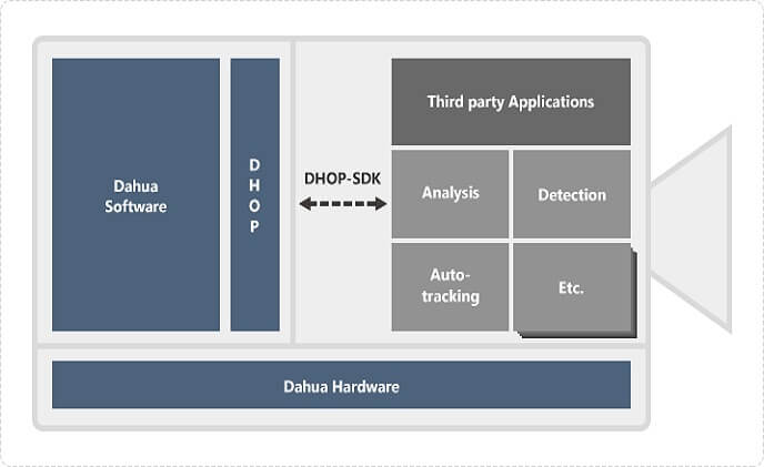 Dahua Open Platform (DHOP) brings infinite cooperation possibilities
