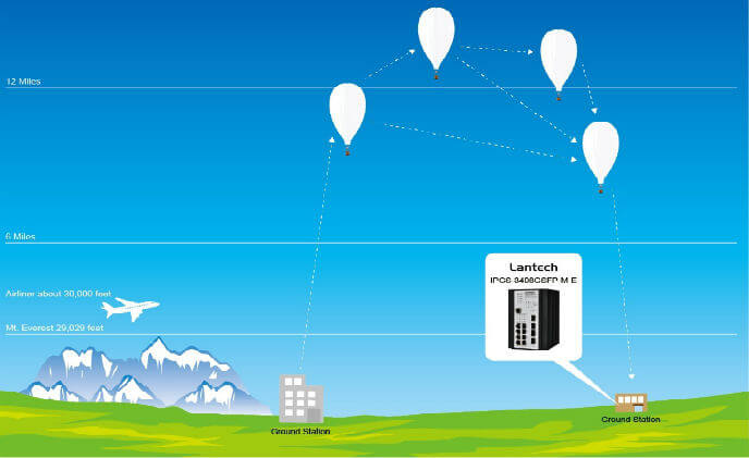 Google S Loon Project Adopts Lantech Industrial Switches As Communication System