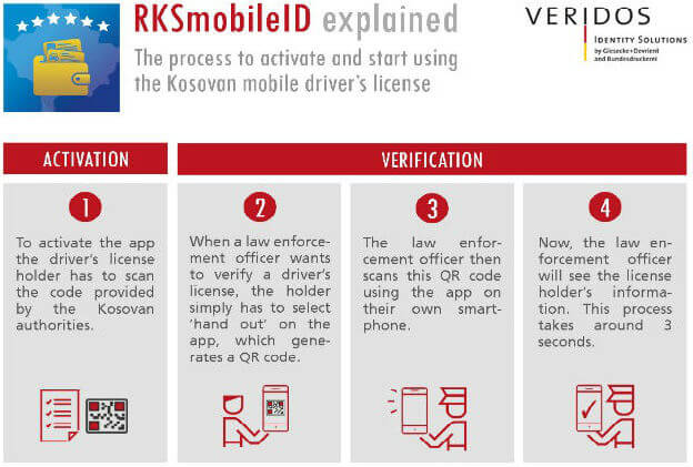 Kosovo rolls out the world's first mobile driver's license