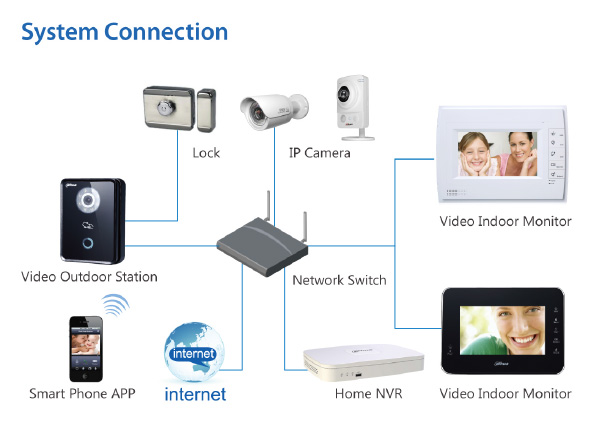 Dahua Video Intercom And Security Solution Retail