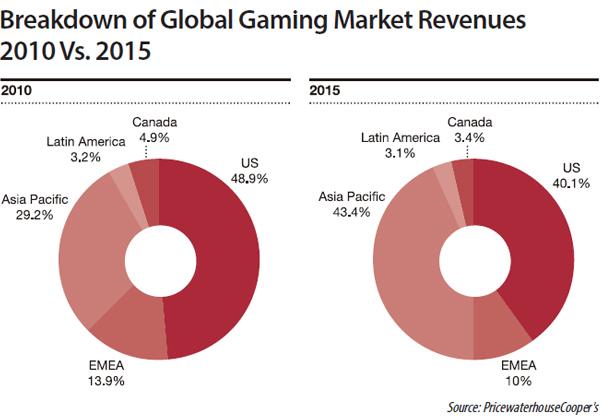 Casino revenue statistics singapore