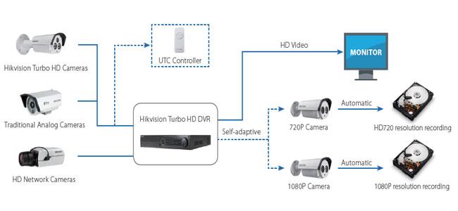 Hikvision Turbo Your Analog 1080p Asmag Com