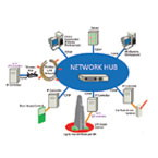 Falco Network IP Access Control System