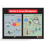 Hirsch Identity and Access Management System (IAMS)