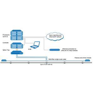 Senstar FiberPatrol-PL TPI Detection System