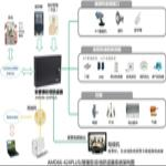 AMD66-424PLUS GSM/GPRS/MMS Alarm Control Panel