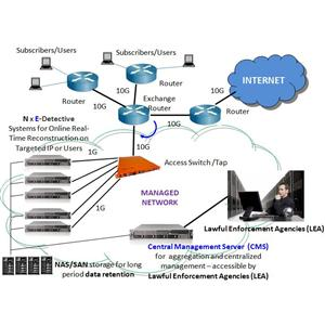 DECISION E-Detective - Real-Time Network Forensics and Lawful Interception System