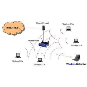 Wireless-Detective - Real-Time Wireless Forensics and Lawful Interception