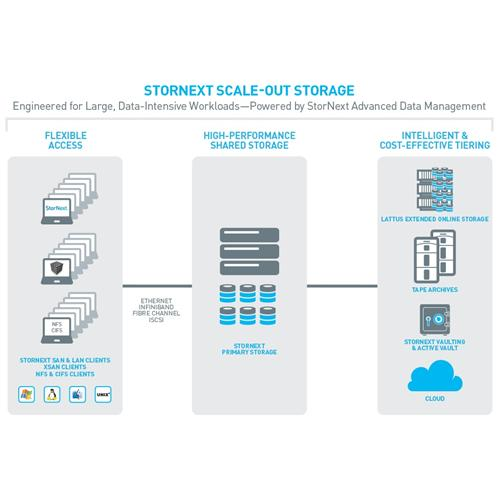 Quantum StorNext Scale-out Storage