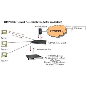 HTTPS/SSL Network Packet Forensics Device