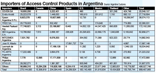 Argentina S Access Control Market Rebounding Asmag Com