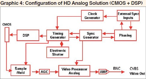 Latest HD-over-coax solutions give new life to analog